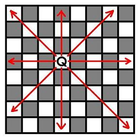 8 queen chess puzzle's solution implementing backtracking This means putting one queen in each row, so that no two queens are in the  same column,  this is due to a process of backtracking – an algorithm used in   option is considered and then backed away from until the correct solution is  found  chess has long provided the source for puzzles such as the.